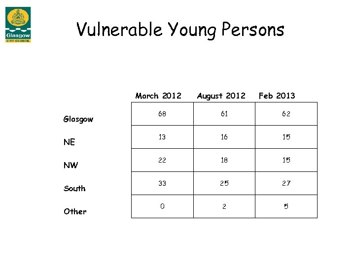 Vulnerable Young Persons March 2012 Glasgow NE NW South Other August 2012 Feb 2013