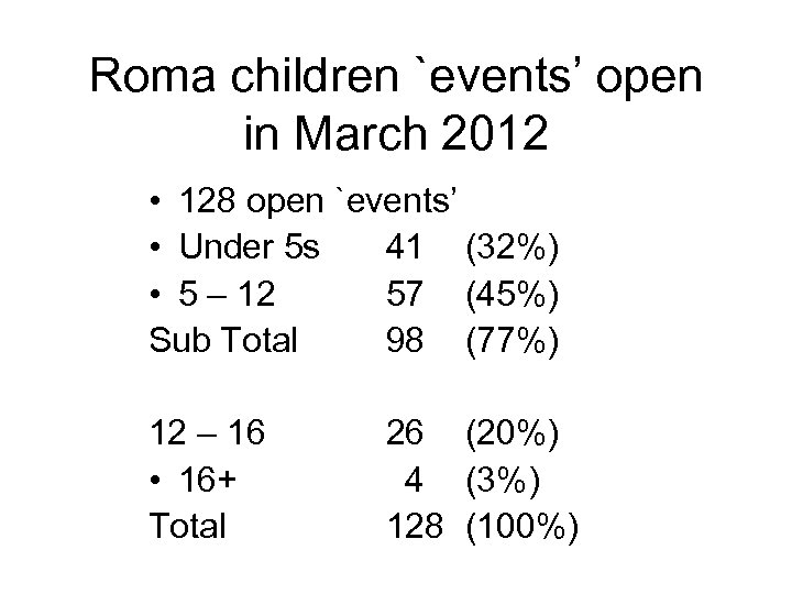 Roma children `events' open in March 2012 • 128 open `events' • Under 5