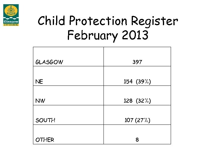 Child Protection Register February 2013 GLASGOW 397 NE 154 (39%) NW 128 (32%) SOUTH