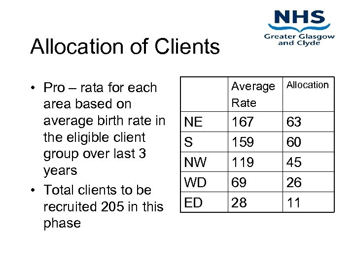 Allocation of Clients • Pro – rata for each area based on average birth