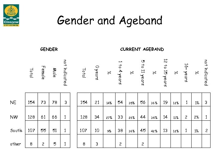 Gender and Ageband GENDER CURRENT AGEBAND Total Female Male not indicated Total 0 years