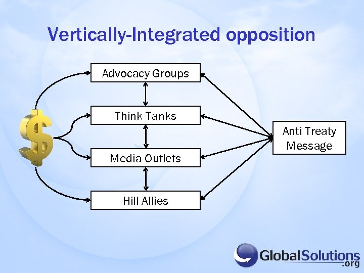 Vertically-Integrated opposition Advocacy Groups Think Tanks Media Outlets Hill Allies Anti Treaty Message