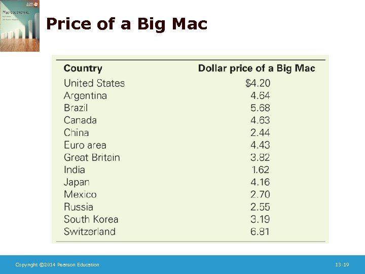 Price of a Big Mac Copyright © 2014 Pearson Education 13 -19