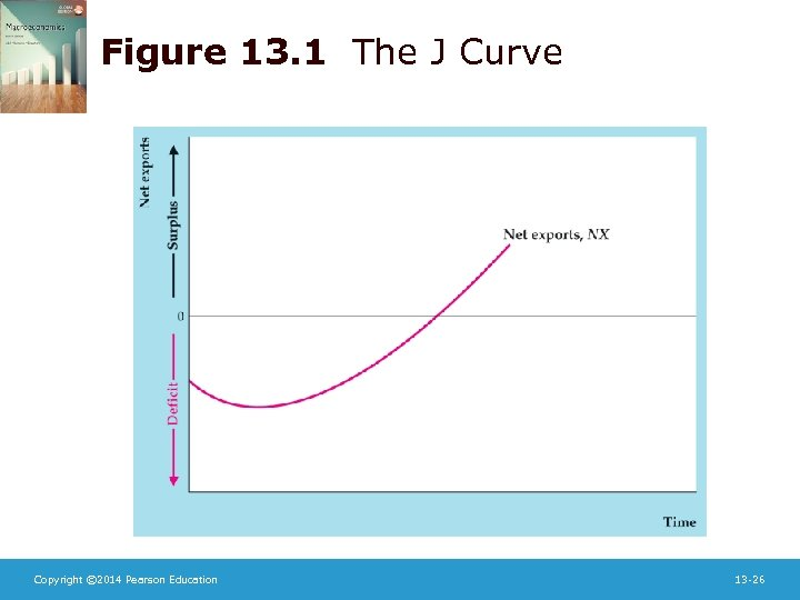 Figure 13. 1 The J Curve Copyright © 2014 Pearson Education 13 -26