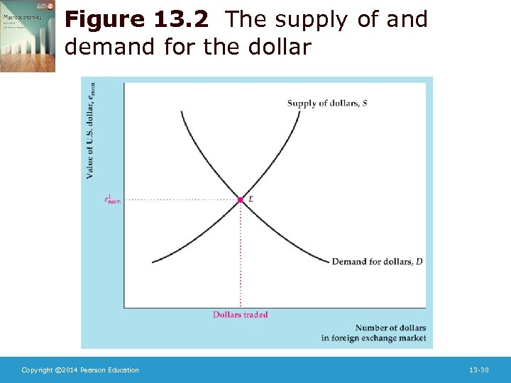 Figure 13. 2 The supply of and demand for the dollar Copyright © 2014