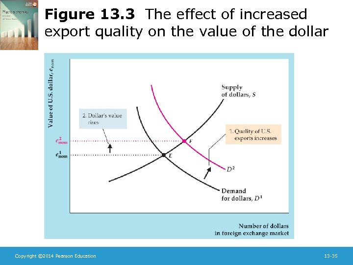 Figure 13. 3 The effect of increased export quality on the value of the
