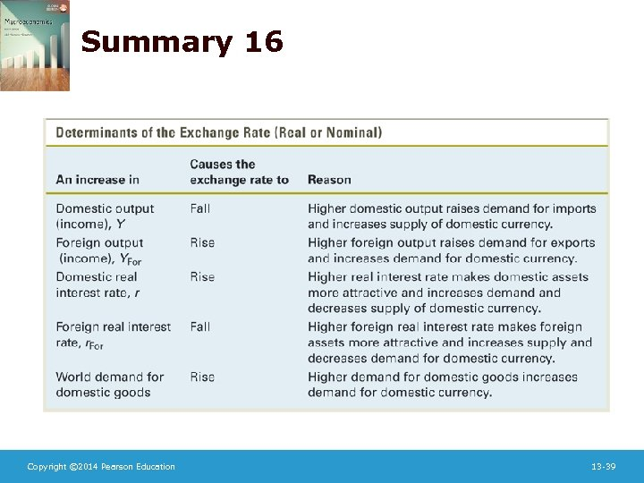 Summary 16 Copyright © 2014 Pearson Education 13 -39