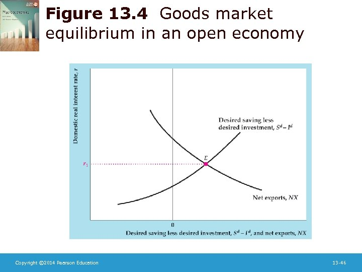 Figure 13. 4 Goods market equilibrium in an open economy Copyright © 2014 Pearson