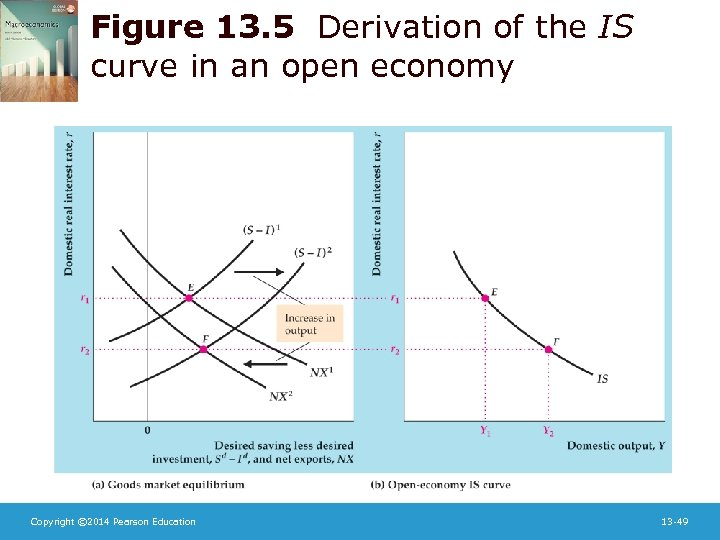Figure 13. 5 Derivation of the IS curve in an open economy Copyright ©