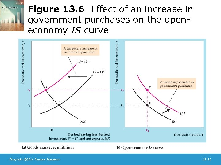 Figure 13. 6 Effect of an increase in government purchases on the openeconomy IS