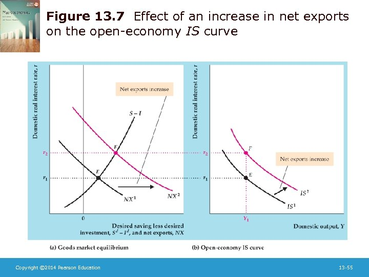 Figure 13. 7 Effect of an increase in net exports on the open-economy IS