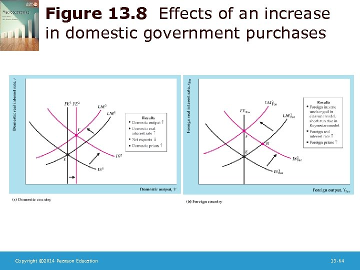 Figure 13. 8 Effects of an increase in domestic government purchases Copyright © 2014