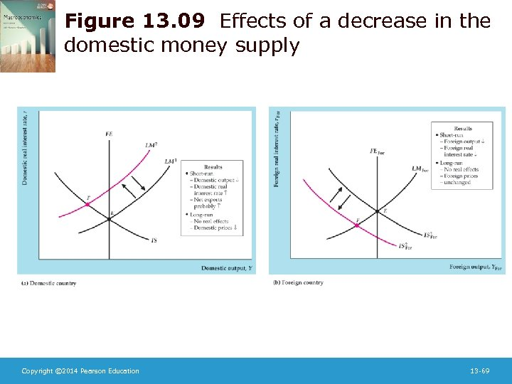Figure 13. 09 Effects of a decrease in the domestic money supply Copyright ©