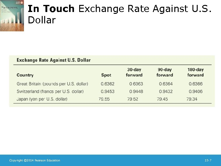 In Touch Exchange Rate Against U. S. Dollar Copyright © 2014 Pearson Education 13