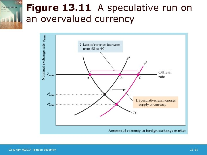 Figure 13. 11 A speculative run on an overvalued currency Copyright © 2014 Pearson
