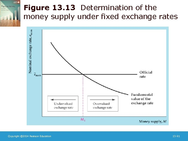 Figure 13. 13 Determination of the money supply under fixed exchange rates Copyright ©