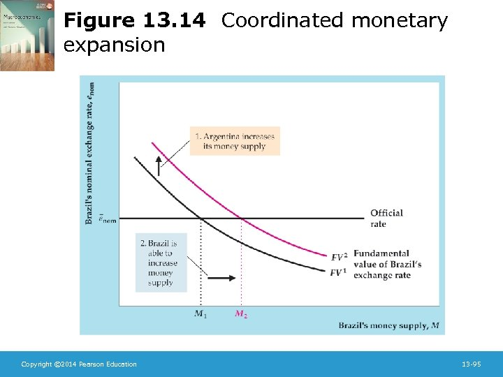 Figure 13. 14 Coordinated monetary expansion Copyright © 2014 Pearson Education 13 -95