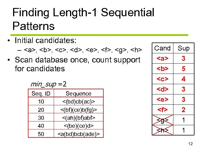 Finding Length-1 Sequential Patterns • Initial candidates: – <a>, <b>, <c>, <d>, <e>, <f>,