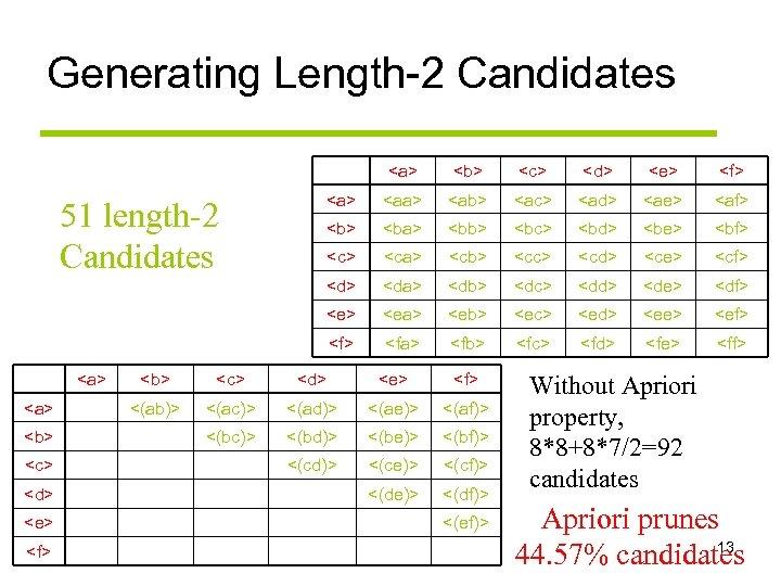Generating Length-2 Candidates <a> <b> <c> <d> <e> <f> <aa> <ab> <ac> <ad> <ae>