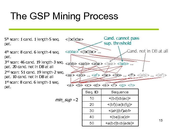 The GSP Mining Process 5 th scan: 1 cand. 1 length-5 seq. pat. Cand.