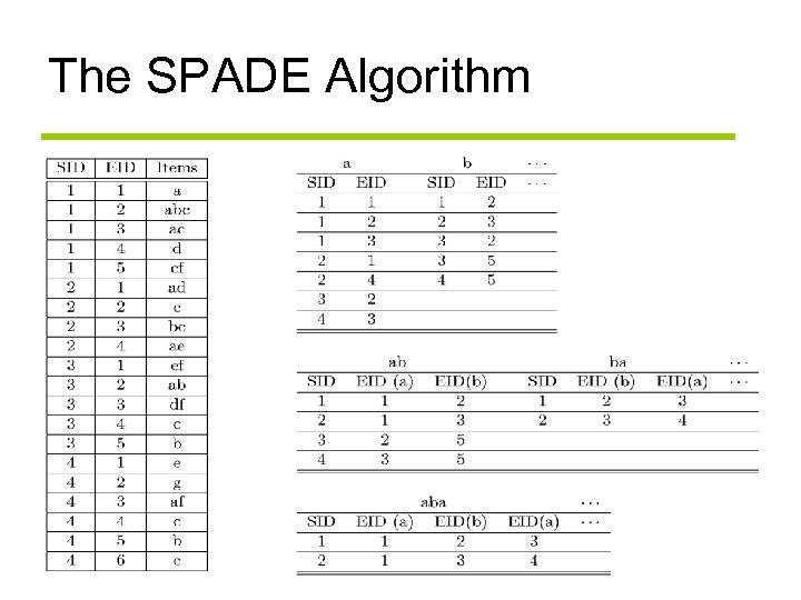 The SPADE Algorithm 19