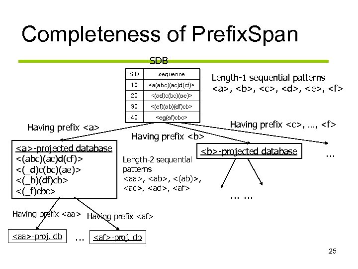 Completeness of Prefix. Span SDB SID 10 <(ad)c(bc)(ae)> 30 <(ef)(ab)(df)cb> 40 <a>-projected database <(abc)(ac)d(cf)>