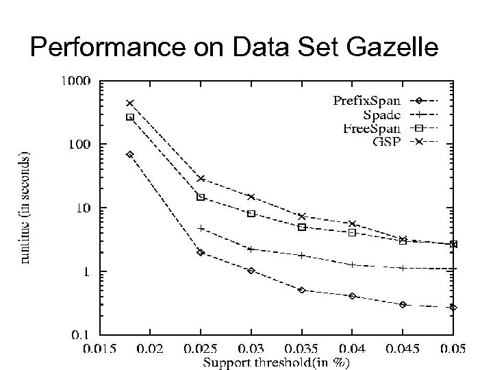 Performance on Data Set Gazelle 34