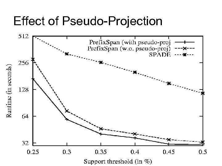 Effect of Pseudo-Projection 35