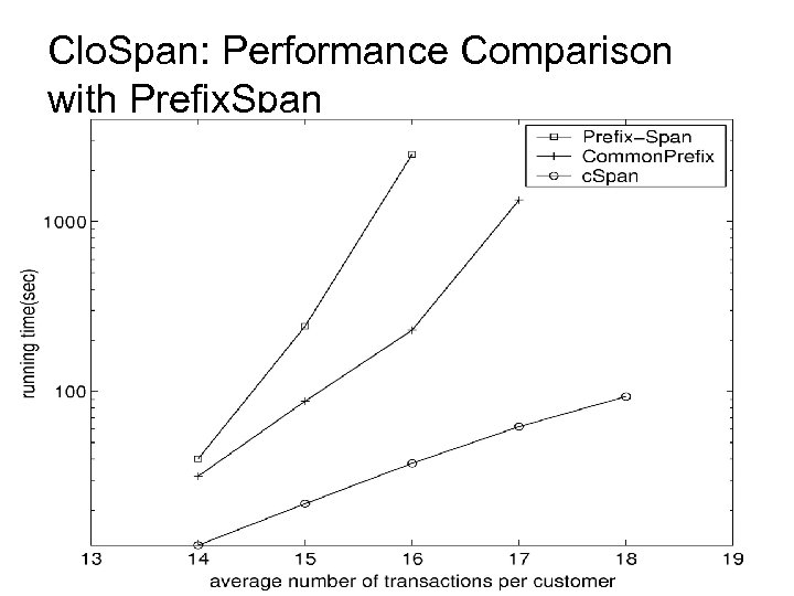 Clo. Span: Performance Comparison with Prefix. Span 37