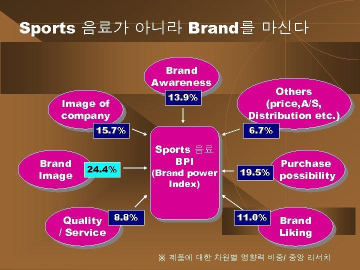 Sports 음료가 아니라 Brand를 마신다 Brand Awareness Image of company 13. 9% 15. 7%