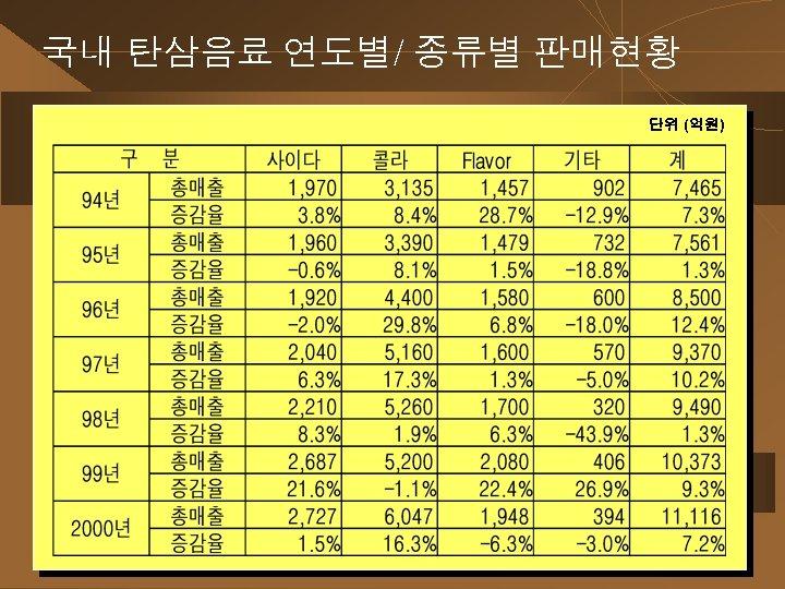 국내 탄삼음료 연도별/ 종류별 판매현황 단위 (억원)