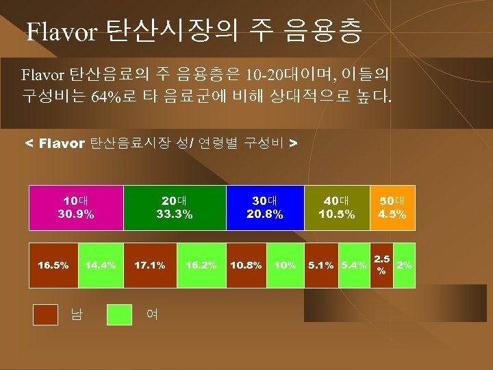 Flavor 탄산시장의 주 음용층 Flavor 탄산음료의 주 음용층은 10 -20대이며, 이들의 구성비는 64%로 타
