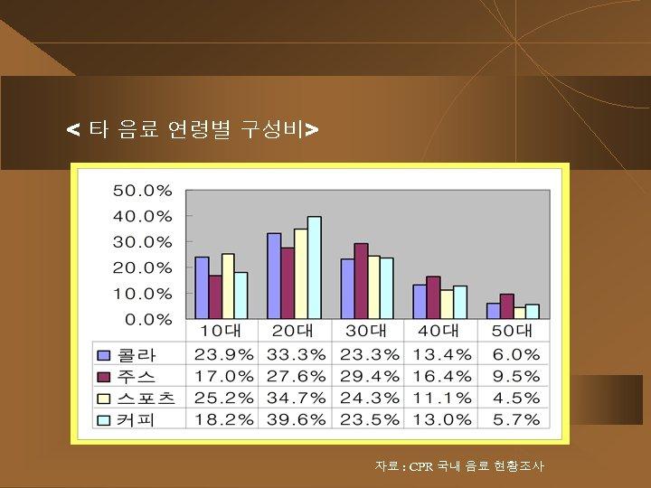< 타 음료 연령별 구성비> 자료 : CPR 국내 음료 현황조사