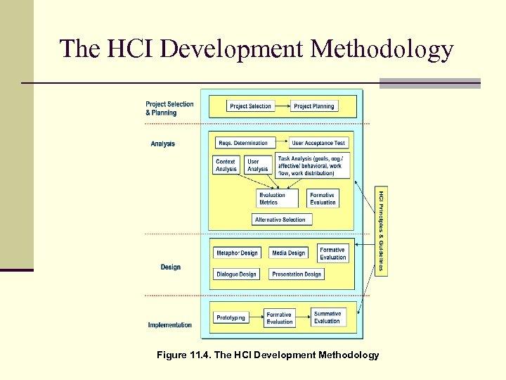 The HCI Development Methodology Figure 11. 4. The HCI Development Methodology