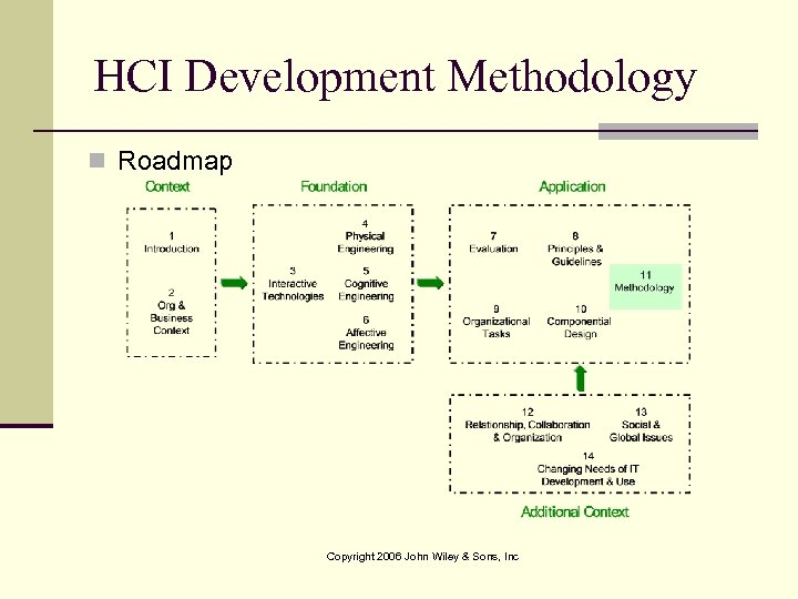 HCI Development Methodology n Roadmap Copyright 2006 John Wiley & Sons, Inc
