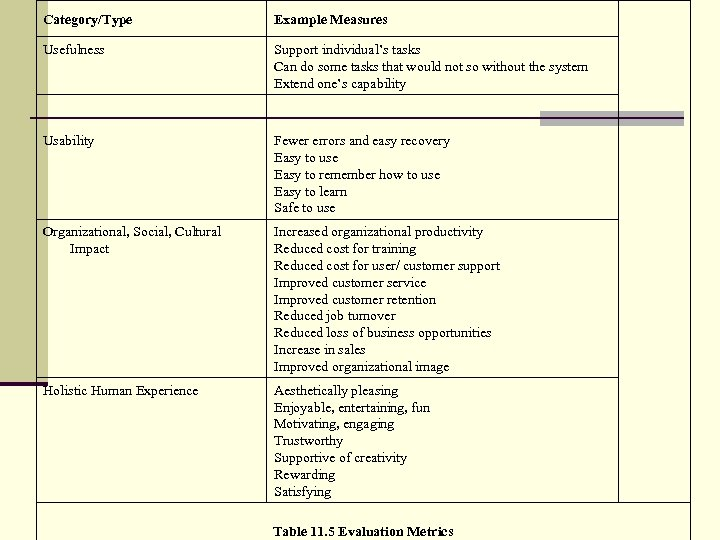 Category/Type Example Measures Usefulness Support individual's tasks Can do some tasks that would not