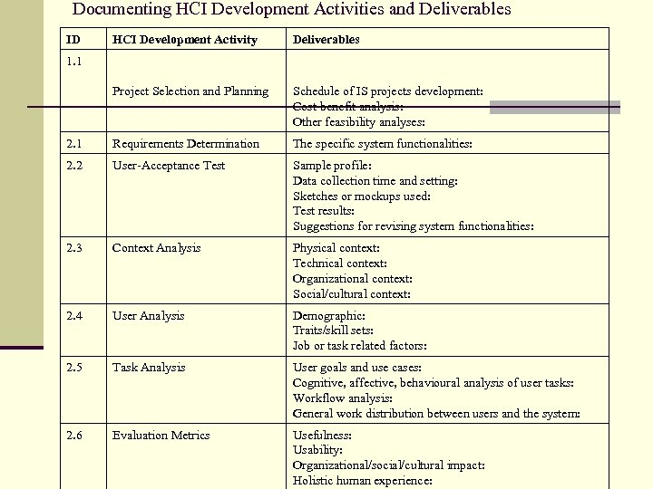 Documenting HCI Development Activities and Deliverables ID HCI Development Activity Deliverables Project Selection and