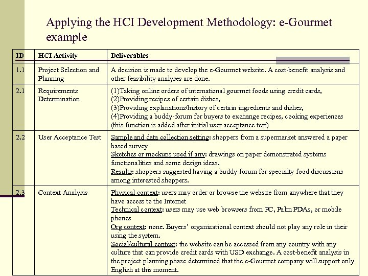 Applying the HCI Development Methodology: e-Gourmet example ID HCI Activity Deliverables 1. 1 Project