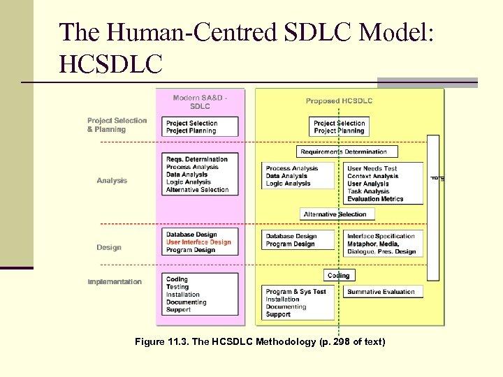 The Human-Centred SDLC Model: HCSDLC Figure 11. 3. The HCSDLC Methodology (p. 298 of