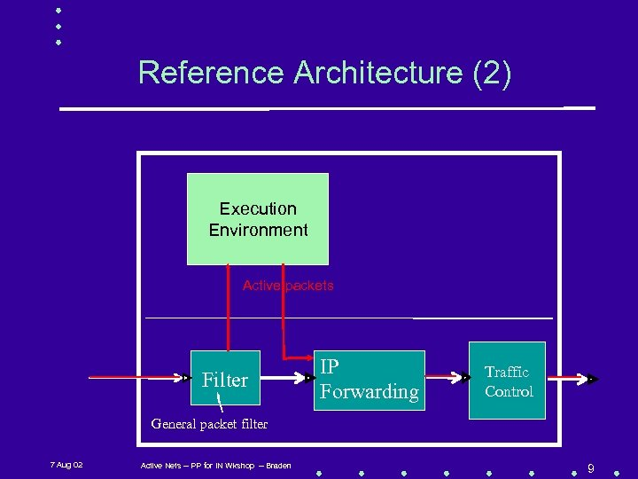 Reference Architecture (2) Execution Environment Active packets Filter IP Forwarding Traffic Control General packet