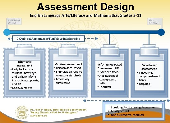 Assessment Design English Language Arts/Literacy and Mathematics, Grades 3 -11 2 Optional Assessments/Flexible Administration