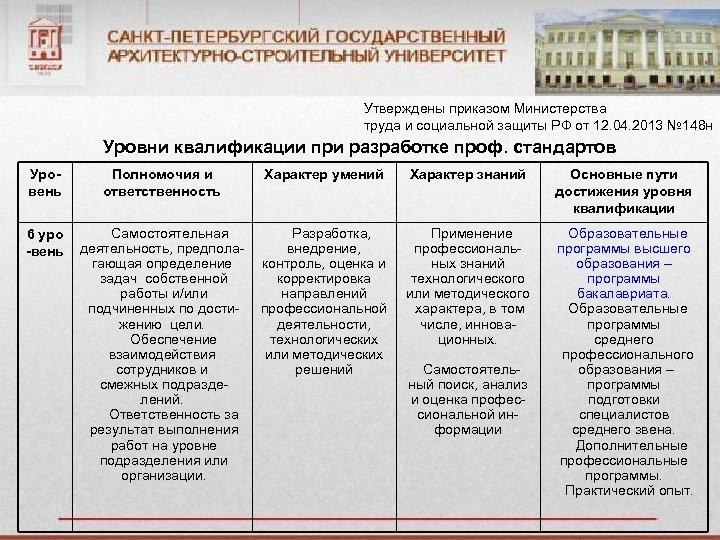 Утверждены приказом Министерства труда и социальной защиты РФ от 12. 04. 2013 № 148