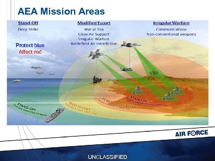 AEA Mission Areas Protect blue Affect red UNCLASSIFIED