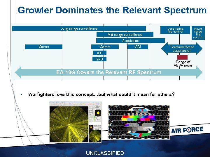 Growler Dominates the Relevant Spectrum Long range surveillance Mid range surveillance Long range fire