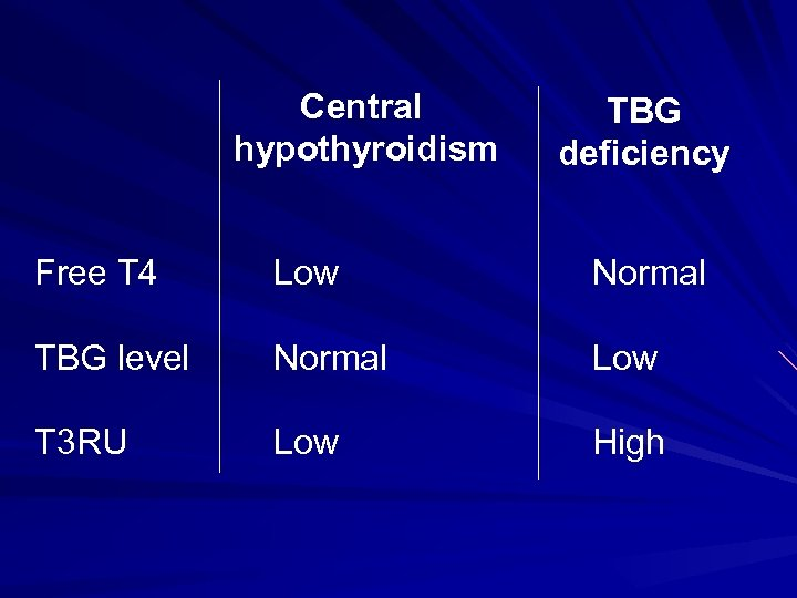 Central hypothyroidism TBG deficiency Free T 4 Low Normal TBG level Normal Low T
