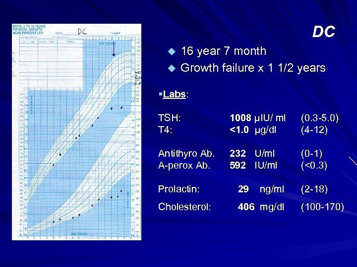 DC u u 16 year 7 month Growth failure x 1 1/2 years §Labs: