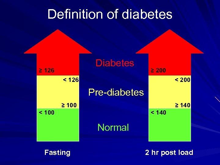 Definition of diabetes Diabetes ≥ 126 ≥ 200 < 126 < 200 Pre-diabetes ≥