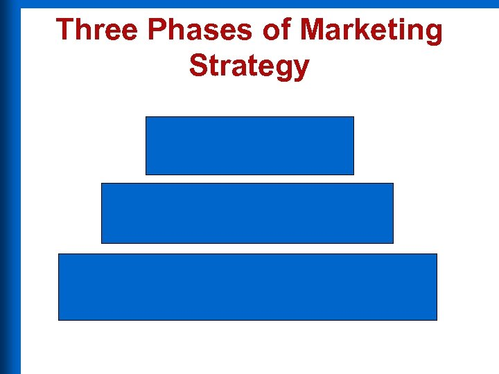 Three Phases of Marketing Strategy
