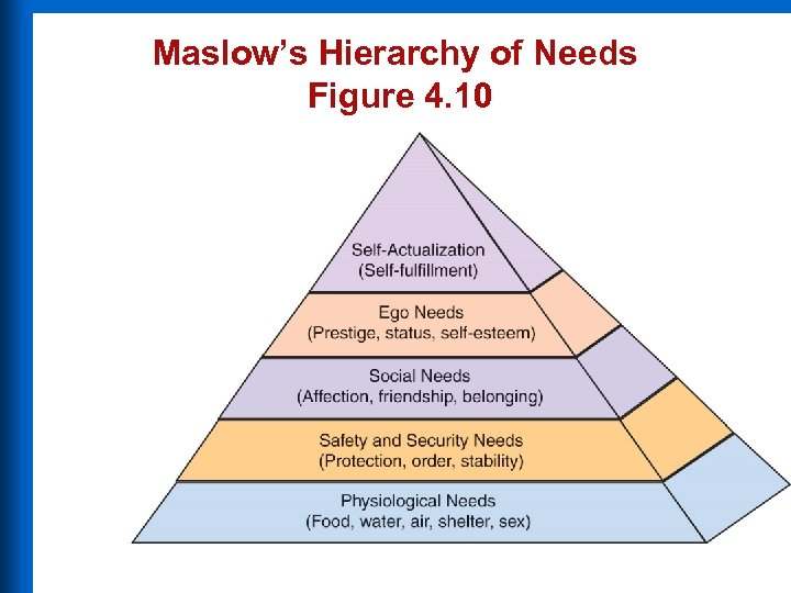 Maslow's Hierarchy of Needs Figure 4. 10