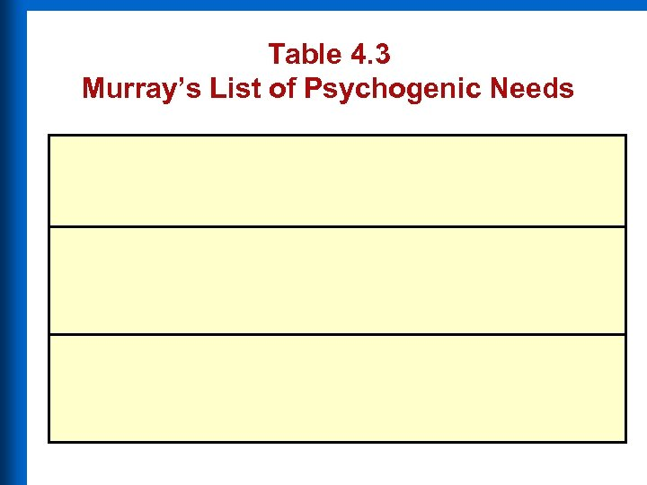 Table 4. 3 Murray's List of Psychogenic Needs